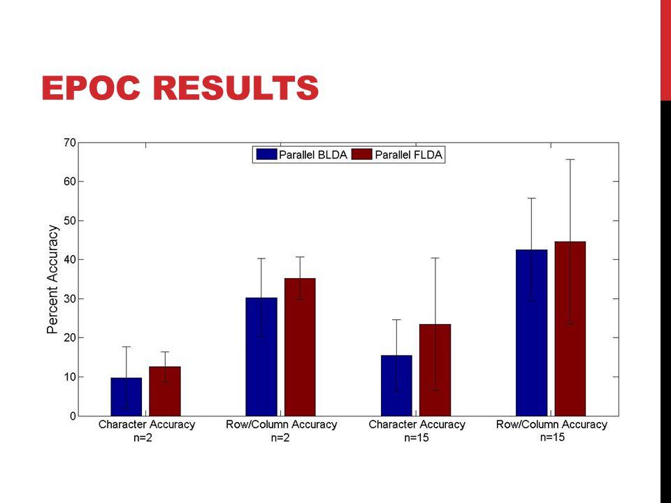 EPOC RESULTS