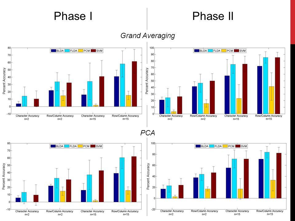 Phase IPhase II Grand Averaging PCA