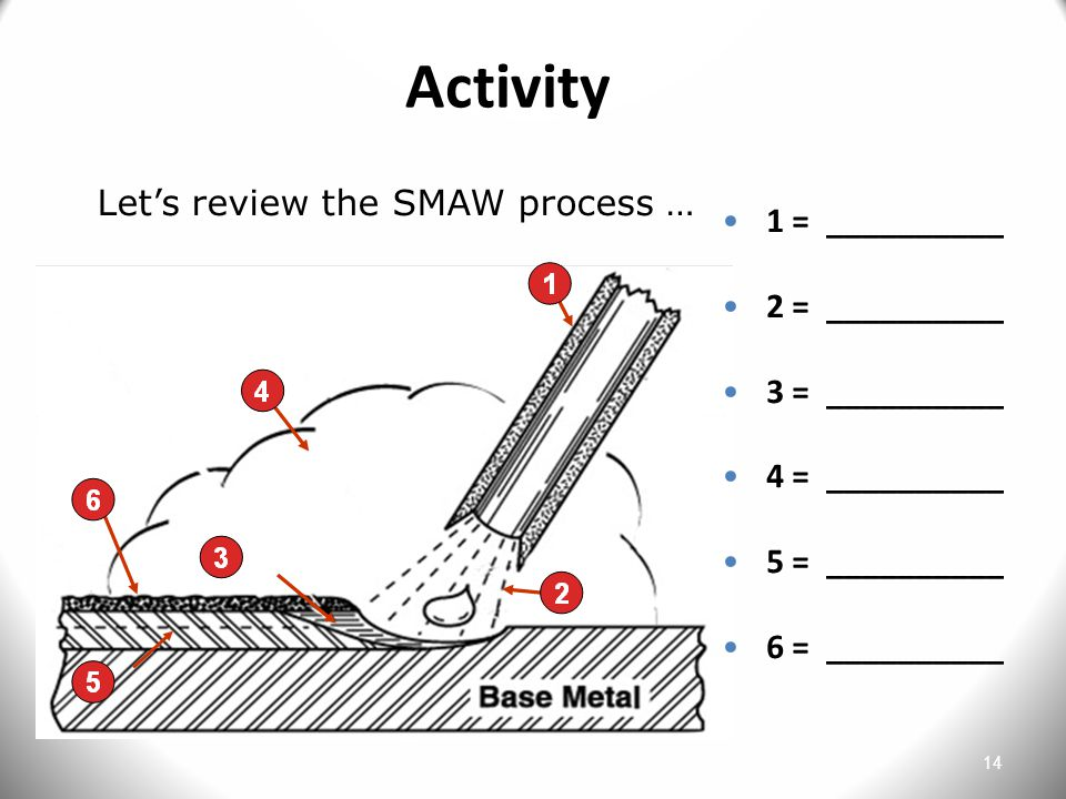 14 Activity Let's review the SMAW process … 1 = __________ 2 = __________ 3 = __________ 4 = __________ 5 = __________ 6 = __________