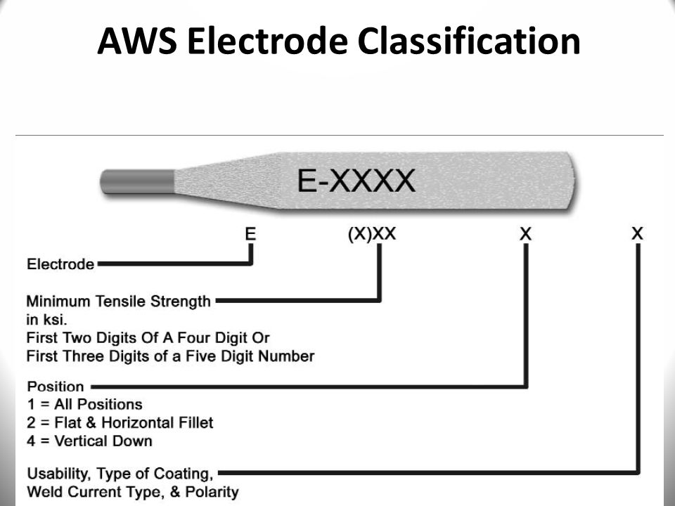 AWS Electrode Classification