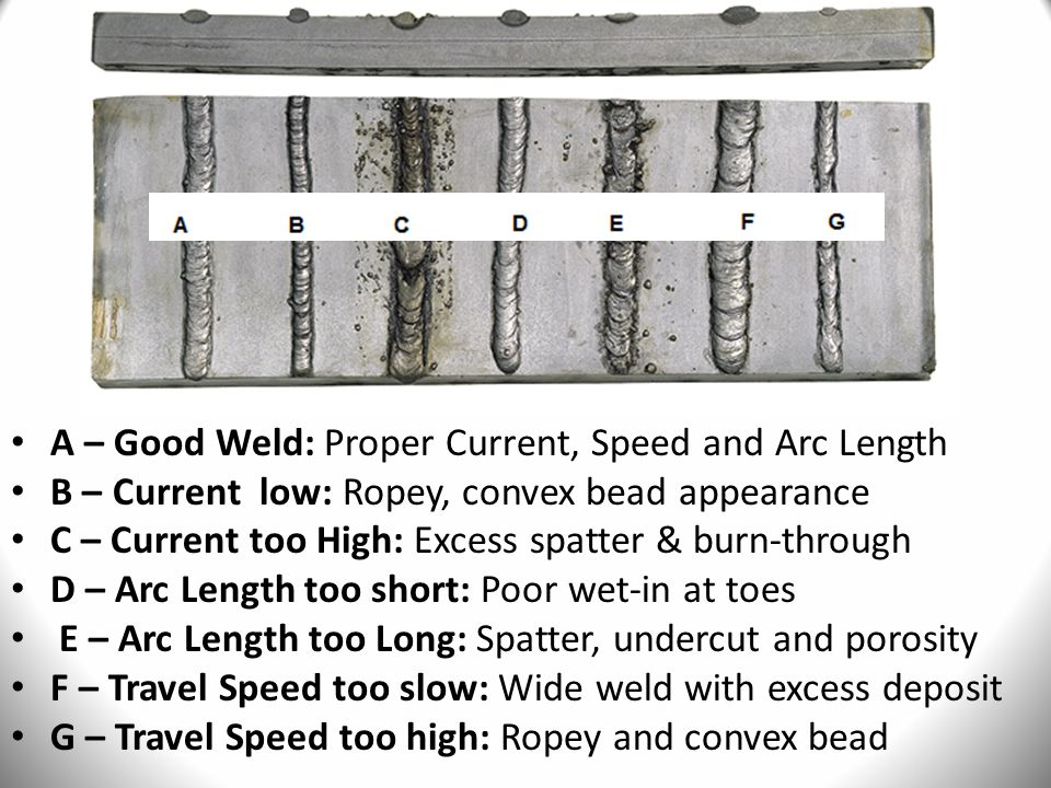 A – Good Weld: Proper Current, Speed and Arc Length B – Current low: Ropey, convex bead appearance C – Current too High: Excess spatter & burn-through D – Arc Length too short: Poor wet-in at toes E – Arc Length too Long: Spatter, undercut and porosity F – Travel Speed too slow: Wide weld with excess deposit G – Travel Speed too high: Ropey and convex bead