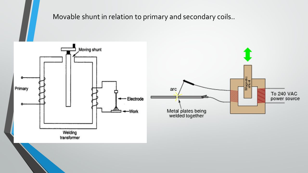 Movable shunt in relation to primary and secondary coils..