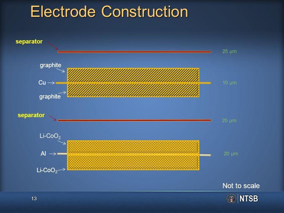 13 separator Al Cu graphite Li-CoO 2 25 μm 10 μm 20 μm Electrode Construction Not to scale