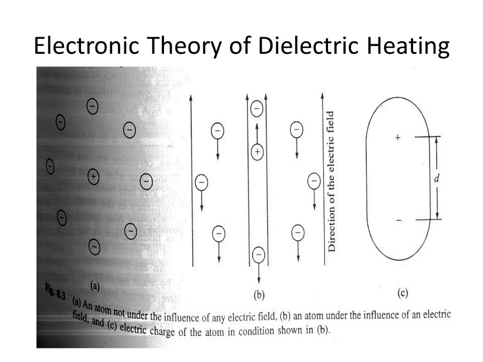 Electronic Theory of Dielectric Heating