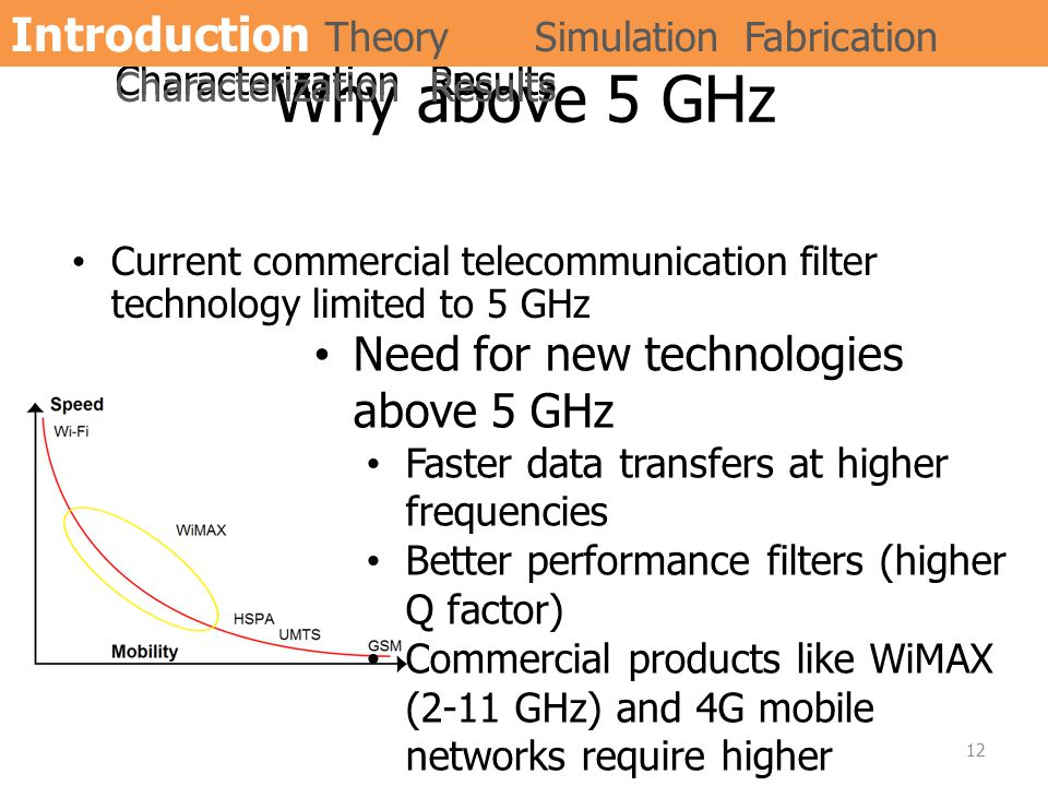 Why above 5 GHz Current commercial telecommunication filter technology limited to 5 GHz Need for new technologies above 5 GHz Faster data transfers at