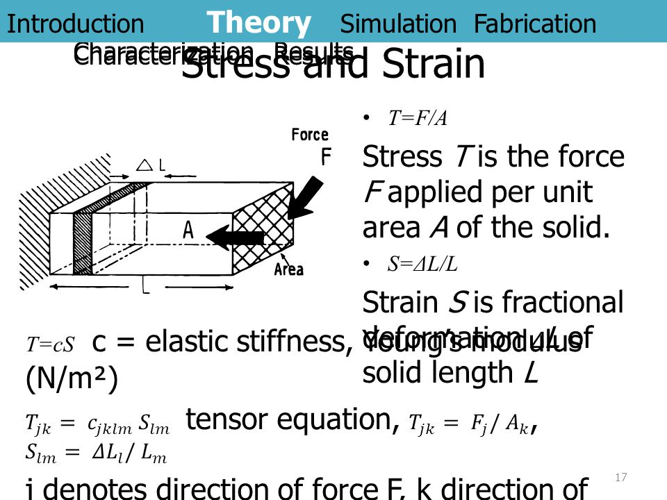 Stress and Strain T=F/A Stress T is the force F applied per unit area A of the solid. S=ΔL/L Strain S is fractional deformation Δ L of solid length L