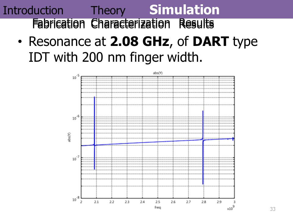 Resonance at 2.08 GHz, of DART type IDT with 200 nm finger width. 33 IntroductionTheorySimulation FabricationCharacterizationResults