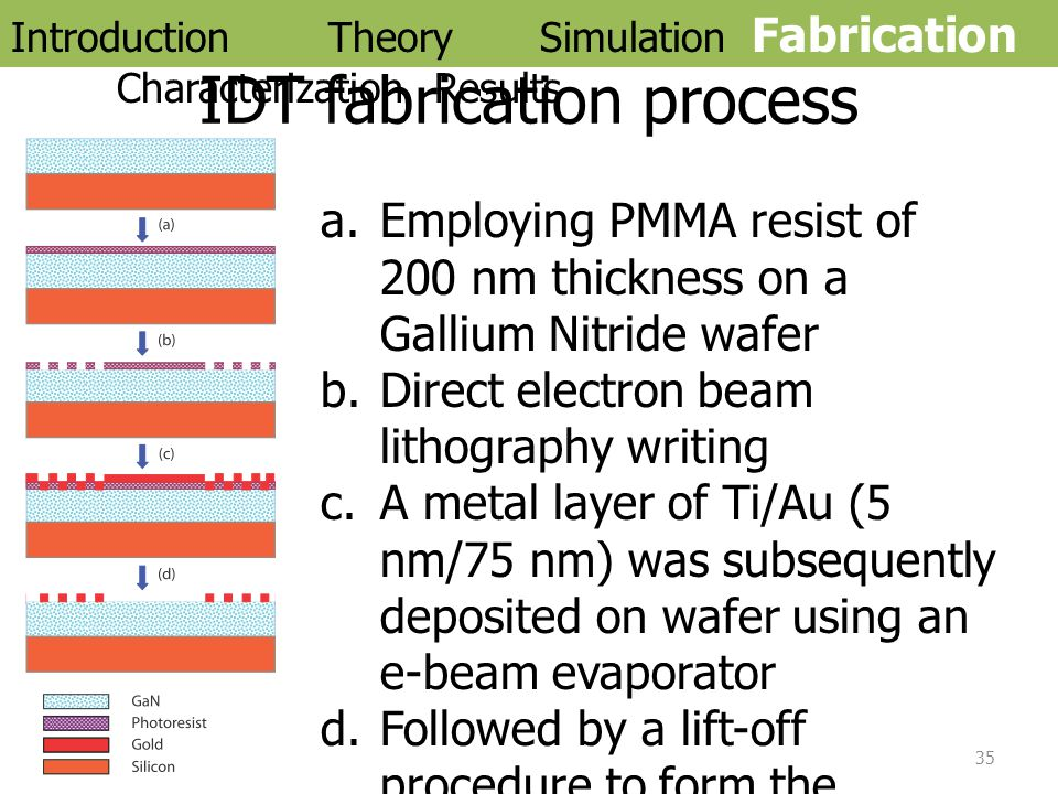 IDT fabrication process a.Employing PMMA resist of 200 nm thickness on a Gallium Nitride wafer b.Direct electron beam lithography writing c.A metal la