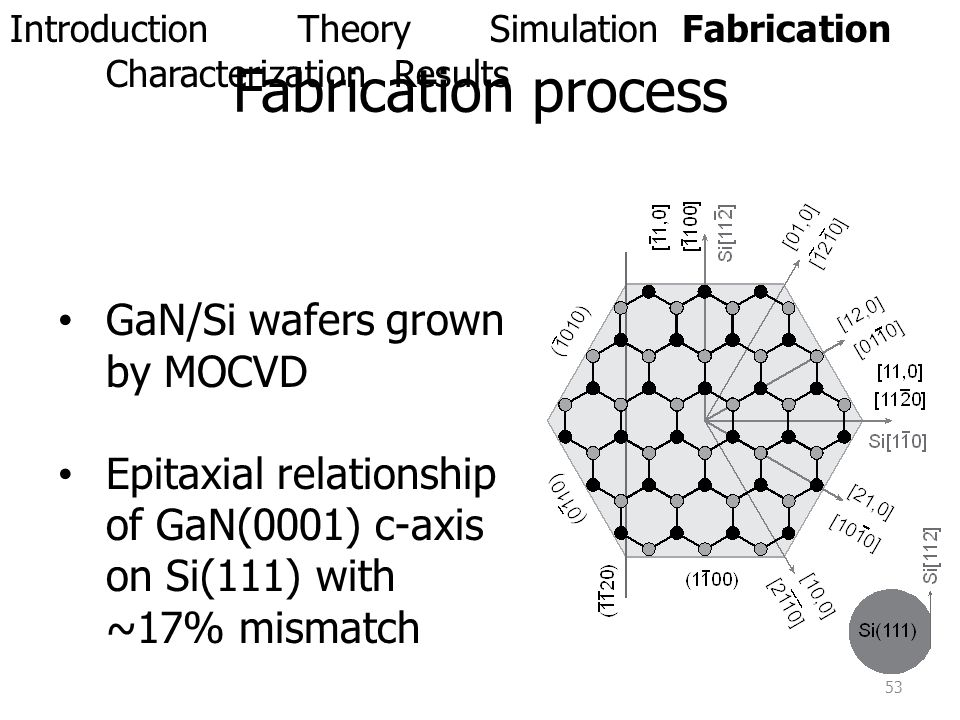Fabrication process GaN/Si wafers grown by MOCVD Epitaxial relationship of GaN(0001) c-axis on Si(111) with ~17% mismatch 53 IntroductionTheorySimulat