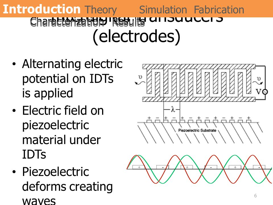 Interdigital Transducers (electrodes) Alternating electric potential on IDTs is applied Electric field on piezoelectric material under IDTs Piezoelect