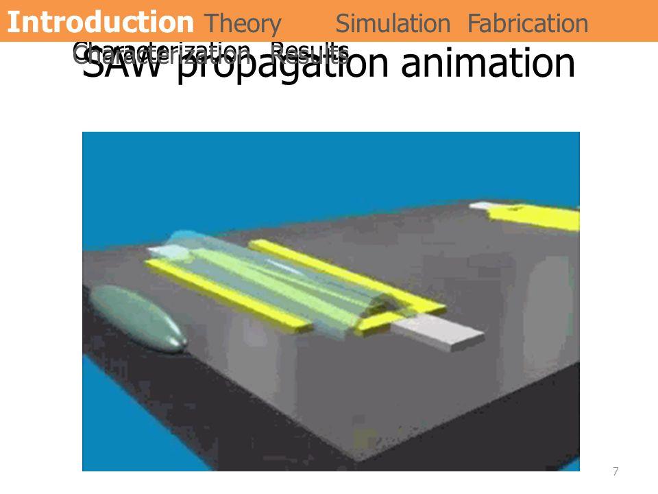 SAW propagation animation 7 IntroductionTheorySimulationFabrication CharacterizationResults