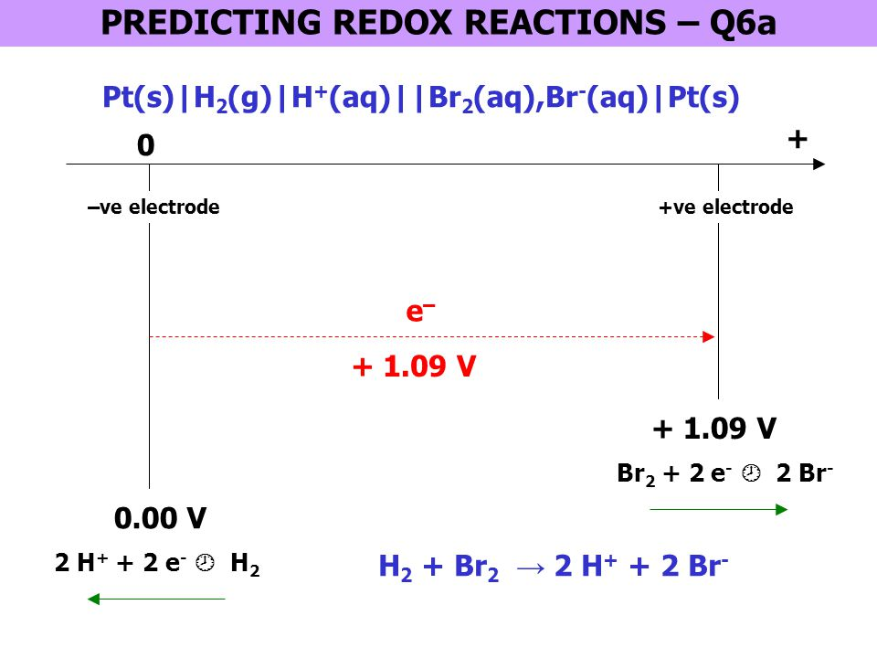 0 + 0.34 V –ve electrode + 0.77 V +ve electrode + 0.43 V e–e– PREDICTING REDOX REACTIONS – Q6b + Fe 3+ + e -  Fe 2+ Cu(s)|Cu 2+ (aq)||Fe 3+ (aq),Fe 2+ (aq)|Pt(s) Cu 2+ + 2 e -  Cu 2 Fe 3+ + Cu → 2 Fe 2+ + Cu 2+