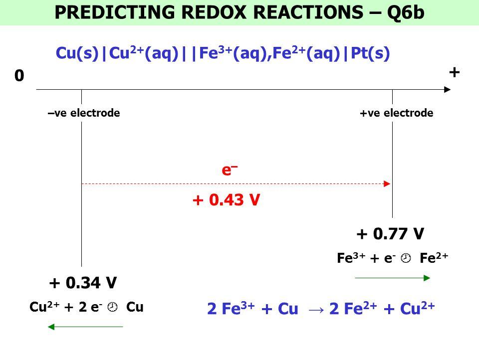 0 + 0.34 V –ve electrode + 0.77 V +ve electrode + 0.43 V e–e– PREDICTING REDOX REACTIONS – Q6b + Fe 3+ + e -  Fe 2+ Cu(s)|Cu 2+ (aq)||Fe 3+ (aq),Fe 2