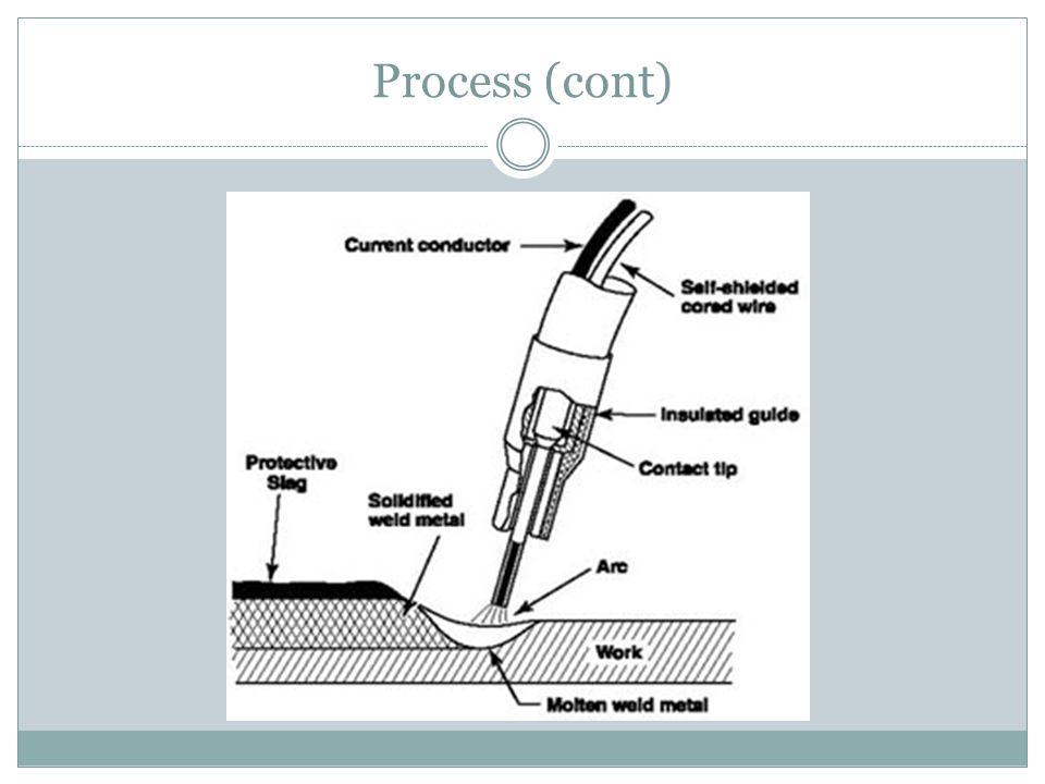 Process (cont)