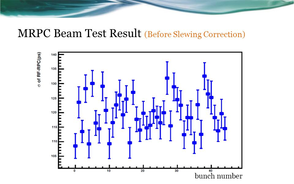 MRPC Beam Test Result (Before Slewing Correction) bunch number