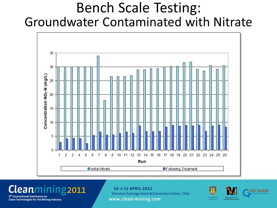 Bench Scale Testing: Groundwater Contaminated with Nitrate
