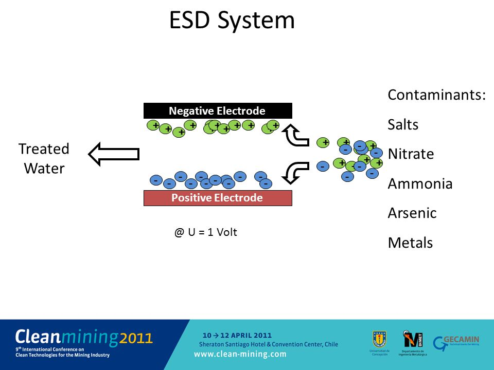 + ESD System Positive Electrode Negative Electrode - + + + - - -- ++ + - + - -- --- - + + ++ + + ++ + + + +-- - - - - - Treated Water Contaminants: Sa