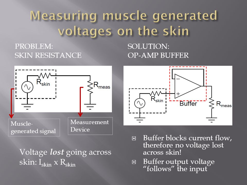 PROBLEM: SKIN RESISTANCE SOLUTION: OP-AMP BUFFER Voltage lost going across skin: I skin x R skin  Buffer blocks current flow, therefore no voltage lo