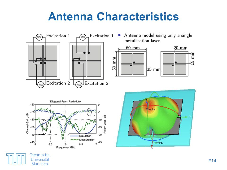 Technische Universität München #14 Antenna Characteristics