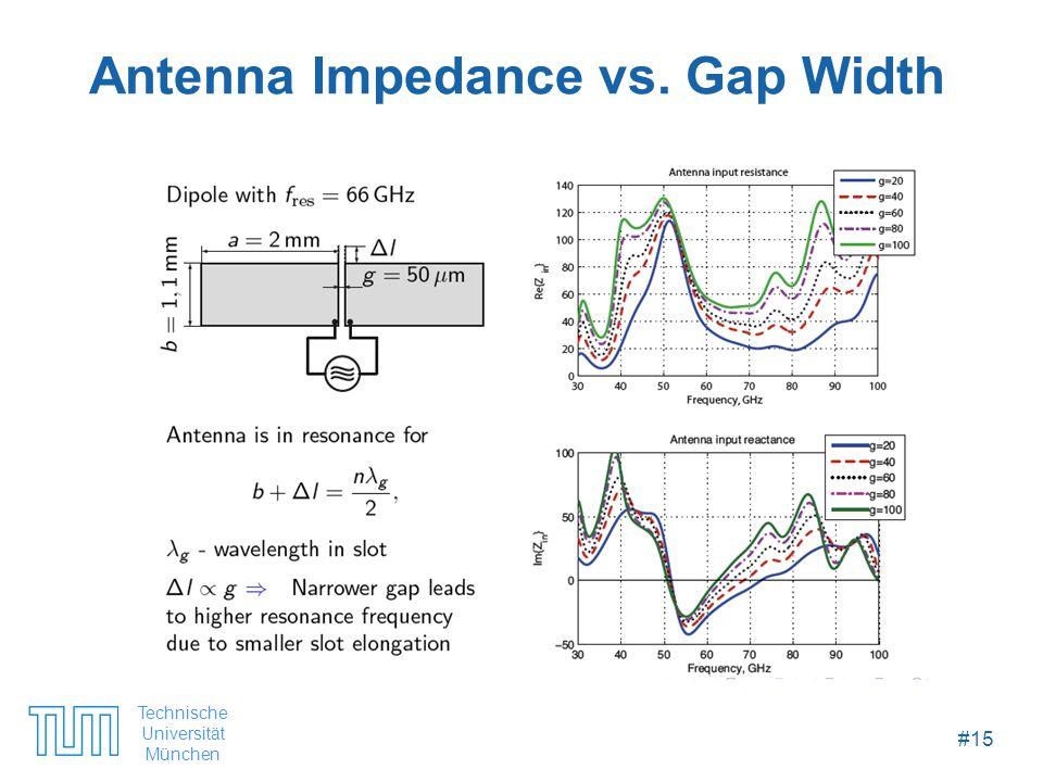 Technische Universität München #15 Antenna Impedance vs. Gap Width