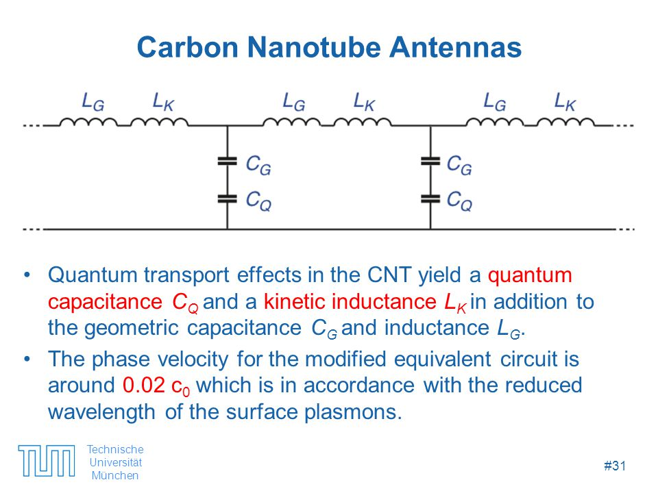 Technische Universität München #31 Carbon Nanotube Antennas Quantum transport effects in the CNT yield a quantum capacitance C Q and a kinetic inductance L K in addition to the geometric capacitance C G and inductance L G.
