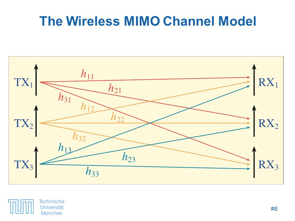 Technische Universität München #6 The Wireless MIMO Channel Model
