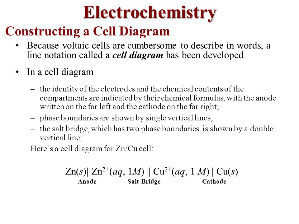 Constructing a Cell Diagram Because voltaic cells are cumbersome to describe in words, a line notation called a cell diagram has been developed In a cell diagram –the identity of the electrodes and the chemical contents of the compartments are indicated by their chemical formulas, with the anode written on the far left and the cathode on the far right; –phase boundaries are shown by single vertical lines; –the salt bridge, which has two phase boundaries, is shown by a double vertical line; Here's a cell diagram for Zn/Cu cell: Zn(s)| Zn 2+ (aq, 1M) || Cu 2+ (aq, 1 M) | Cu(s) Anode Salt Bridge Cathode Electrochemistry