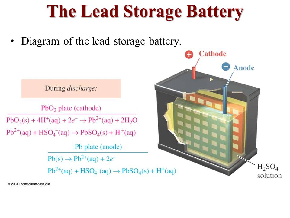 Diagram of the lead storage battery.