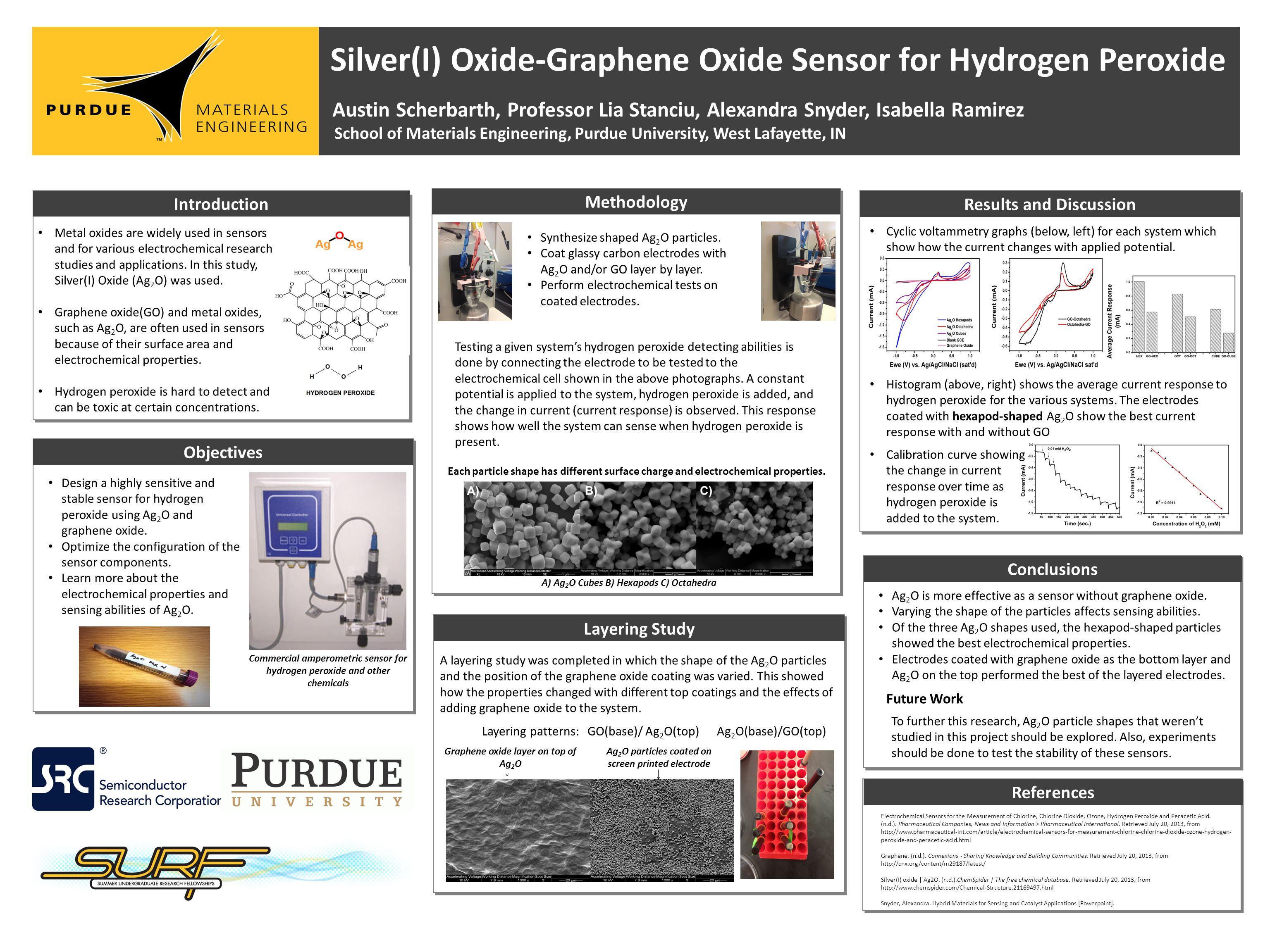Introduction Silver(I) Oxide-Graphene Oxide Sensor for Hydrogen Peroxide Austin Scherbarth, Professor Lia Stanciu, Alexandra Snyder, Isabella Ramirez School of Materials Engineering, Purdue University, West Lafayette, IN In-Situ Oxidative Polymerization via Spin Coating Methodology Results and Discussion Conclusions References Metal oxides are widely used in sensors and for various electrochemical research studies and applications.