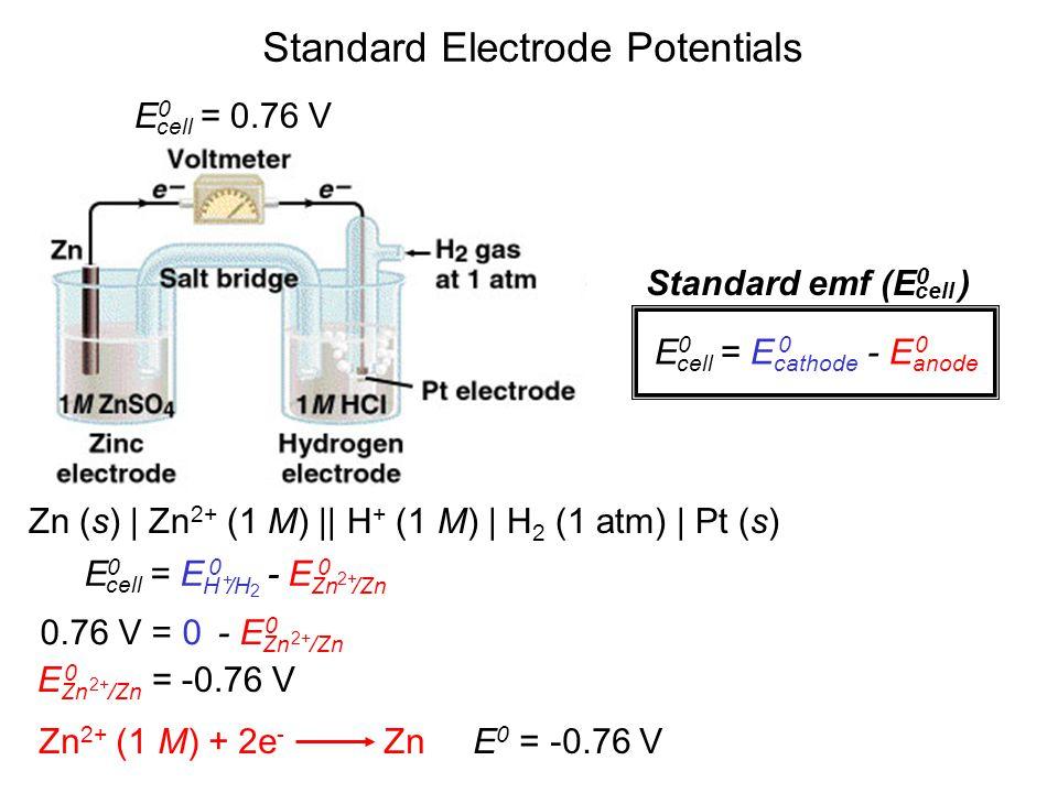 E 0 = 0.76 V cell Standard emf (E 0 ) cell 0.76 V = 0 - E Zn /Zn 0 2+ E Zn /Zn = -0.76 V 0 2+ Zn 2+ (1 M) + 2e - Zn E 0 = -0.76 V E 0 = E H /H - E Zn /Zn cell 00 + 2+ 2 Standard Electrode Potentials E 0 = E cathode - E anode cell 00 Zn (s) | Zn 2+ (1 M) || H + (1 M) | H 2 (1 atm) | Pt (s)