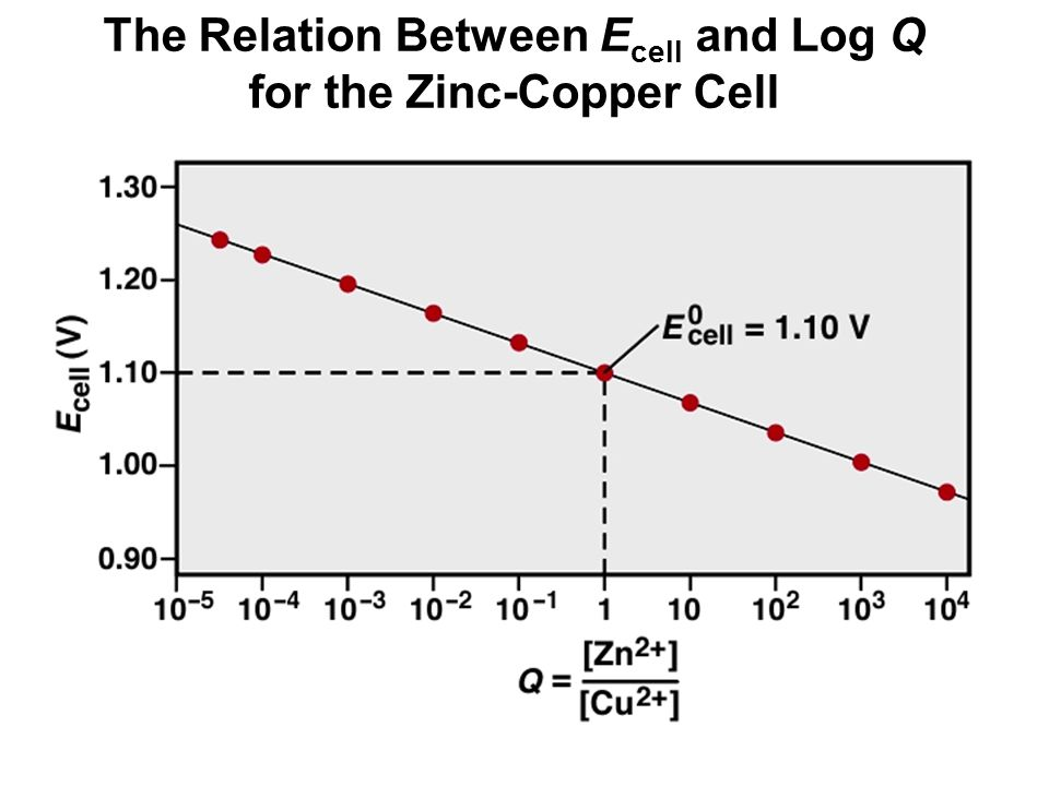 The Relation Between E cell and Log Q for the Zinc-Copper Cell