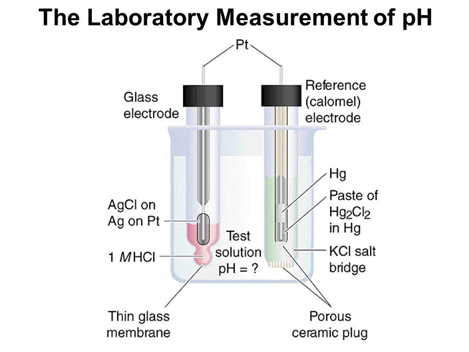 The Laboratory Measurement of pH