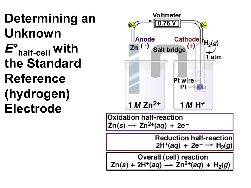 Determining an Unknown E° half-cell with the Standard Reference (hydrogen) Electrode