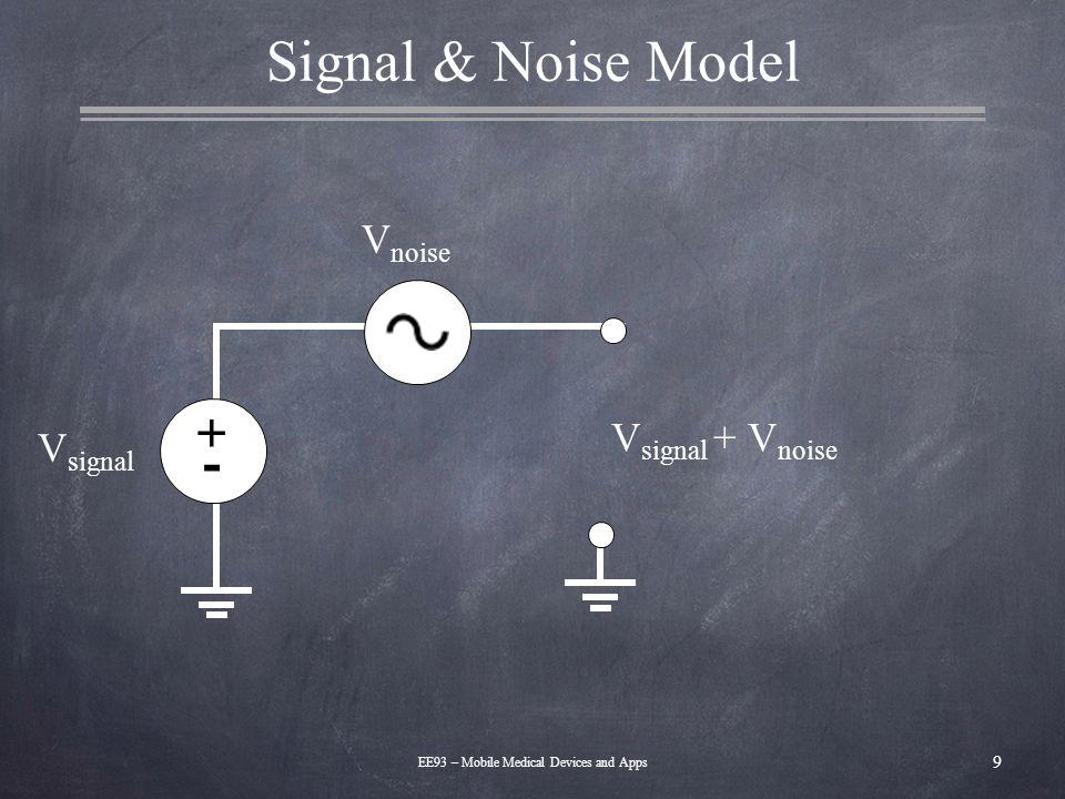 Instrumentation Amplifier 10 EE93 – Mobile Medical Devices and Apps V1V1 V out – + – + – + V2V2 R2R2 R1R1 R2R2 R3R3 R3R3 R4R4 R4R4