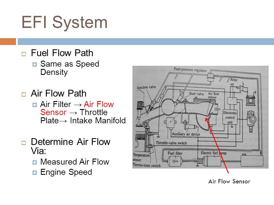 EFI System  Fuel Flow Path  Same as Speed Density  Air Flow Path  Air Filter → Air Flow Sensor → Throttle Plate→ Intake Manifold  Determine Air Flow Via:  Measured Air Flow  Engine Speed Air Flow Sensor