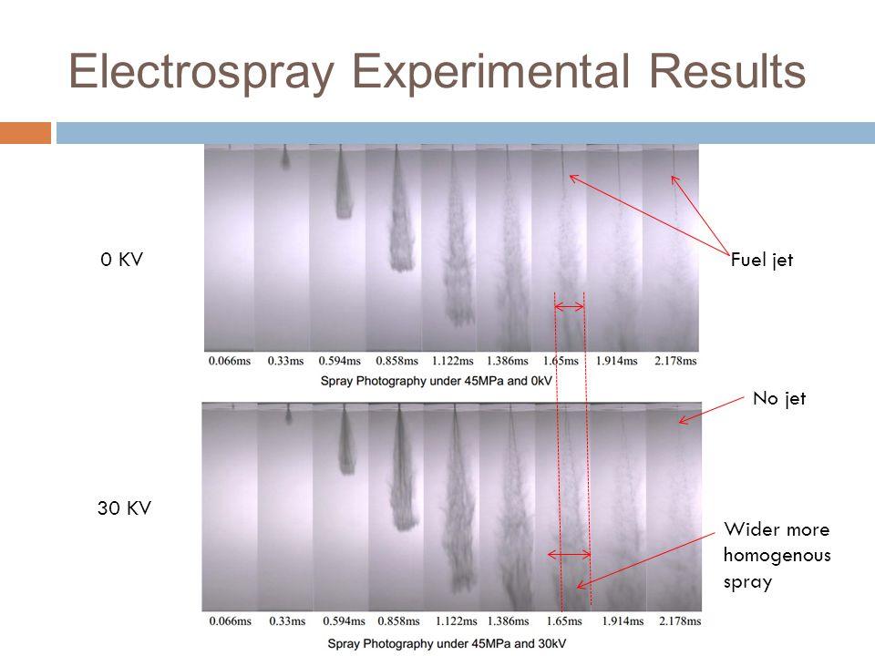 Electrospray Experimental Results No jet Fuel jet0 KV 30 KV Wider more homogenous spray