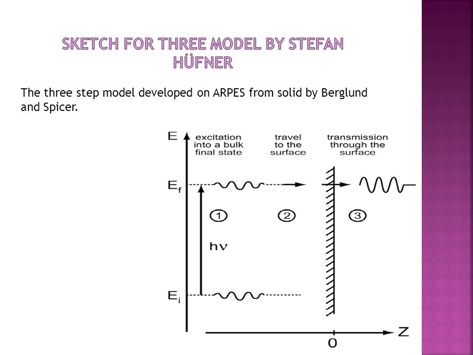 The three step model developed on ARPES from solid by Berglund and Spicer.