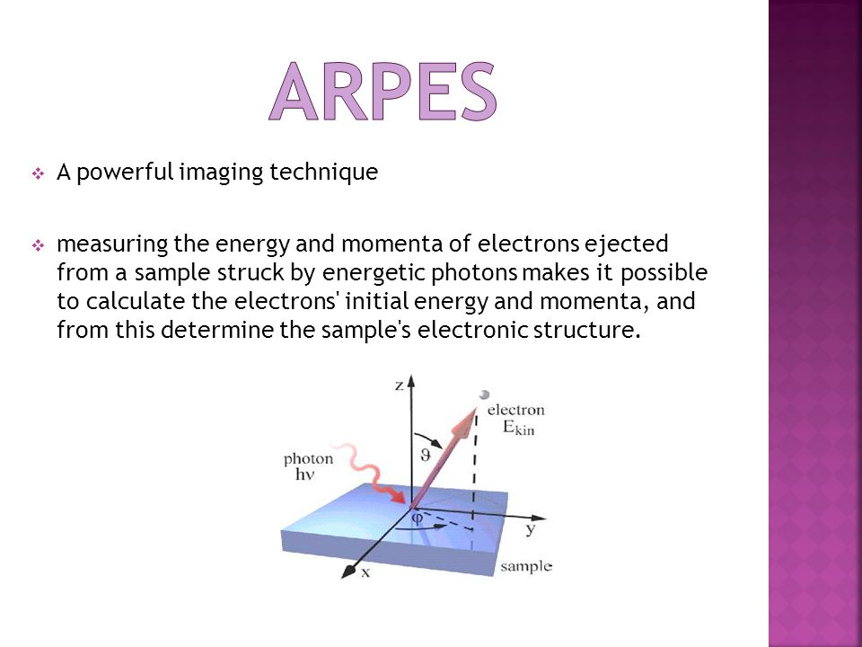  A powerful imaging technique  measuring the energy and momenta of electrons ejected from a sample struck by energetic photons makes it possible to calculate the electrons initial energy and momenta, and from this determine the sample s electronic structure.