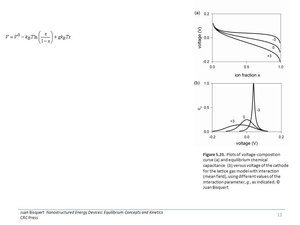 Juan Bisquert Nanostructured Energy Devices: Equilibrium Concepts and Kinetics CRC Press 11 Figure 5.23.