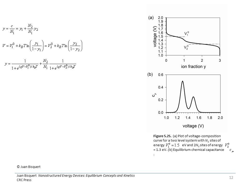 © Juan Bisquert Juan Bisquert Nanostructured Energy Devices: Equilibrium Concepts and Kinetics CRC Press 12 Figure 5.25.