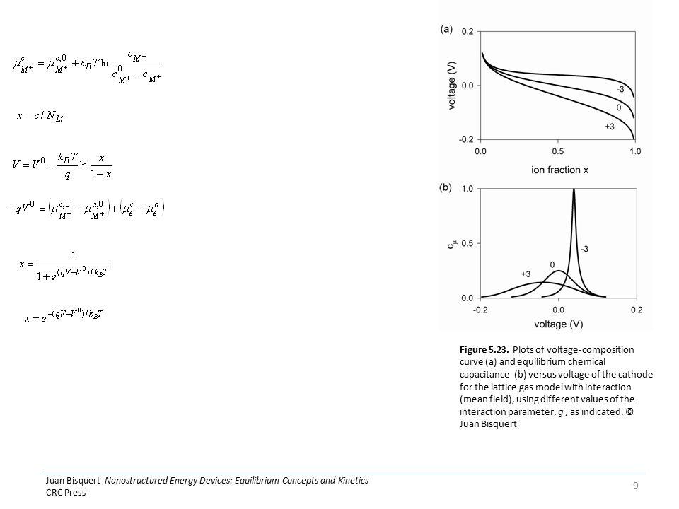 Juan Bisquert Nanostructured Energy Devices: Equilibrium Concepts and Kinetics CRC Press 9 Figure 5.23.