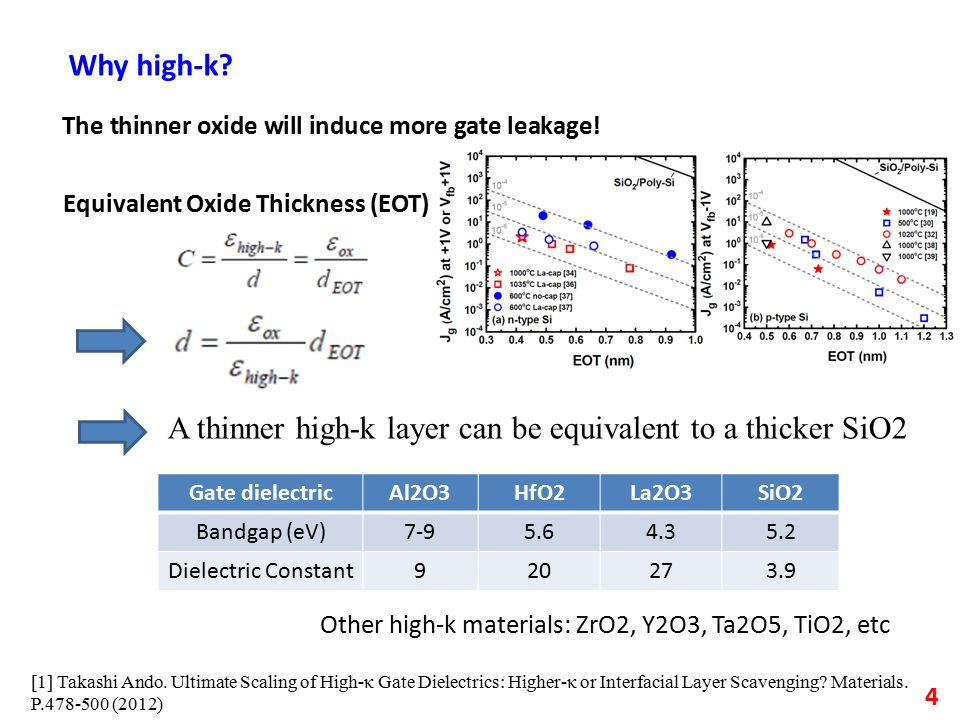 4 Why high-k. The thinner oxide will induce more gate leakage.