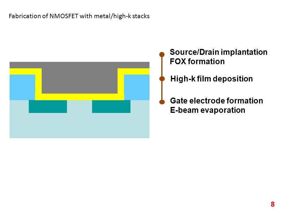 8 Source/Drain implantation FOX formation High-k film deposition Gate electrode formation E-beam evaporation Fabrication of NMOSFET with metal/high-k stacks