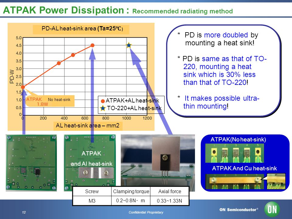 12Confidential Proprietary ATPAK Power Dissipation : Recommended radiating method * PD is more doubled by mounting a heat sink! * PD is same as that o
