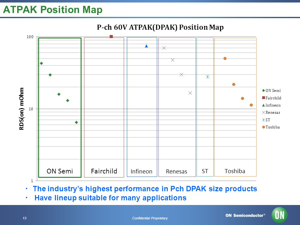 13Confidential Proprietary ATPAK Position Map ・ ・ The industry's highest performance in Pch DPAK size products ・ ・ Have lineup suitable for many appli