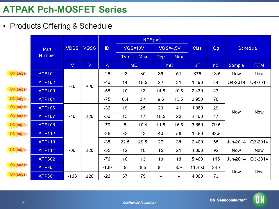 14Confidential Proprietary ATPAK Pch-MOSFET Series Products Offering & Schedule ON target