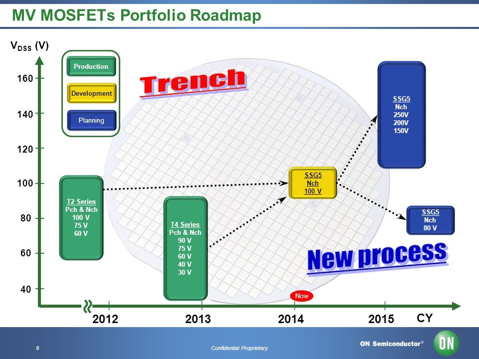 9Confidential Proprietary 40 8080 140 V DSS (V) 120 100 | | | | | | | 6060 160 MV MOSFETs Portfolio Roadmap Production Development Planning T2 Series