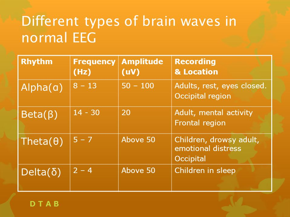 Different types of brain waves in normal EEG RhythmFrequency (Hz) Amplitude (uV) Recording & Location Alpha(α) 8 – 1350 – 100Adults, rest, eyes closed