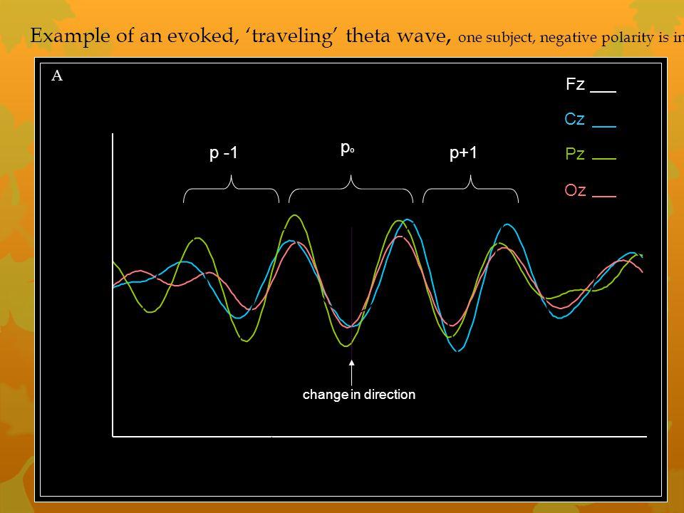 "ms poststim 5006007008009001000110012001300 µV 0.0 -0.5 -1.5 0.5 1.0 1.5 Fz Cz Pz Oz Theta-waves single subject ""B"" A popo p -1p+1 change in direction"