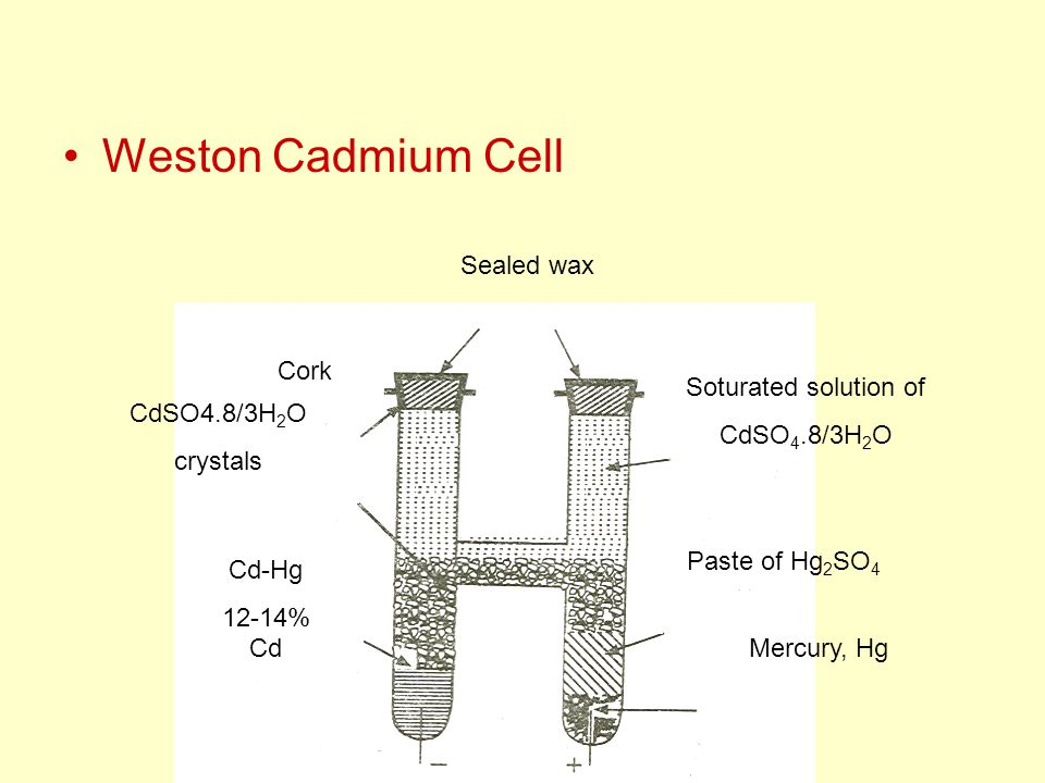 Weston Cadmium Cell Sealed wax Cork Soturated solution of CdSO 4.8/3H 2 O crystals Cd-Hg 12-14% Cd Paste of Hg 2 SO 4 Mercury, Hg